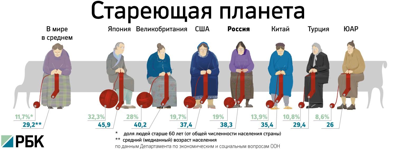 CHislennost-pensionerov-v-raznyh-stranah-mira